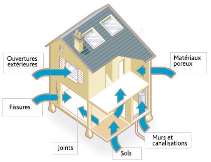 le radon. Black Bedroom Furniture Sets. Home Design Ideas